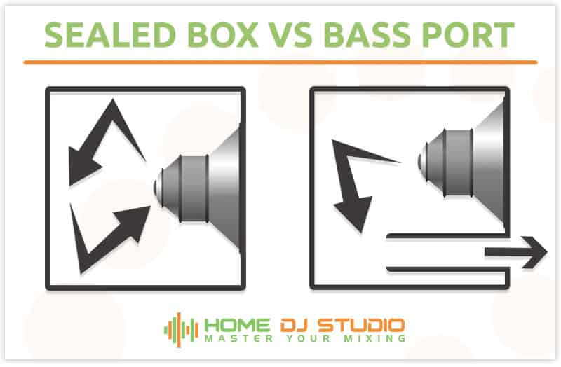 Diagram showing difference between sealed subwoofer and bass port subwoofer
