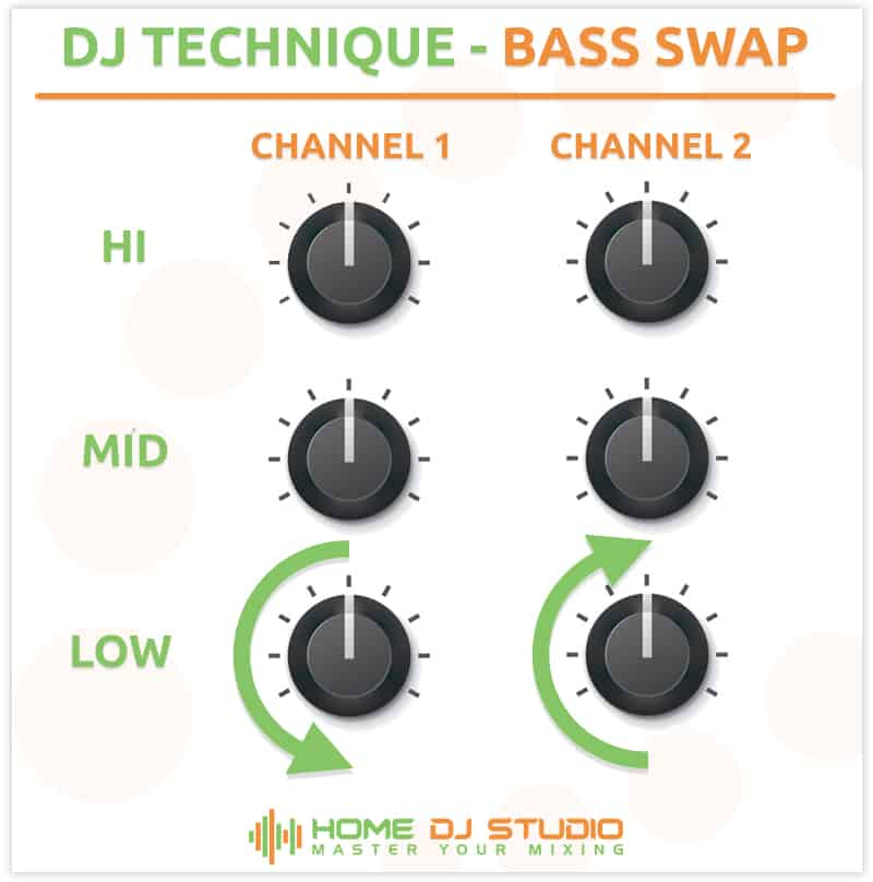 Illustration of how to perform a bass swap.