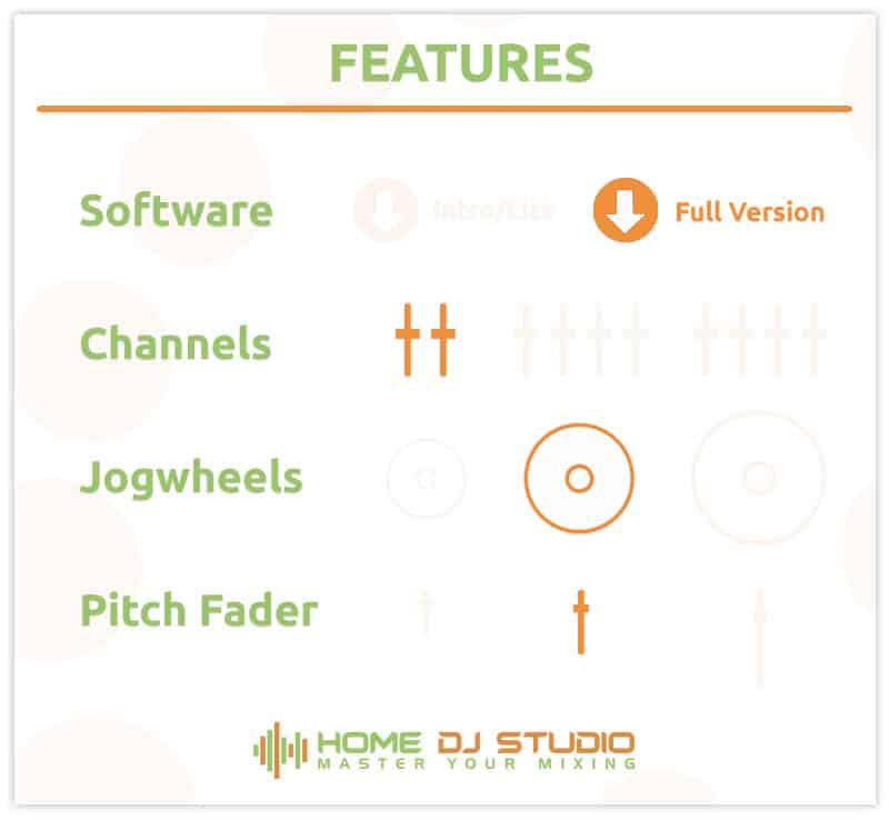 Features of the Pioneer DDJ-400 DJ Controller.
