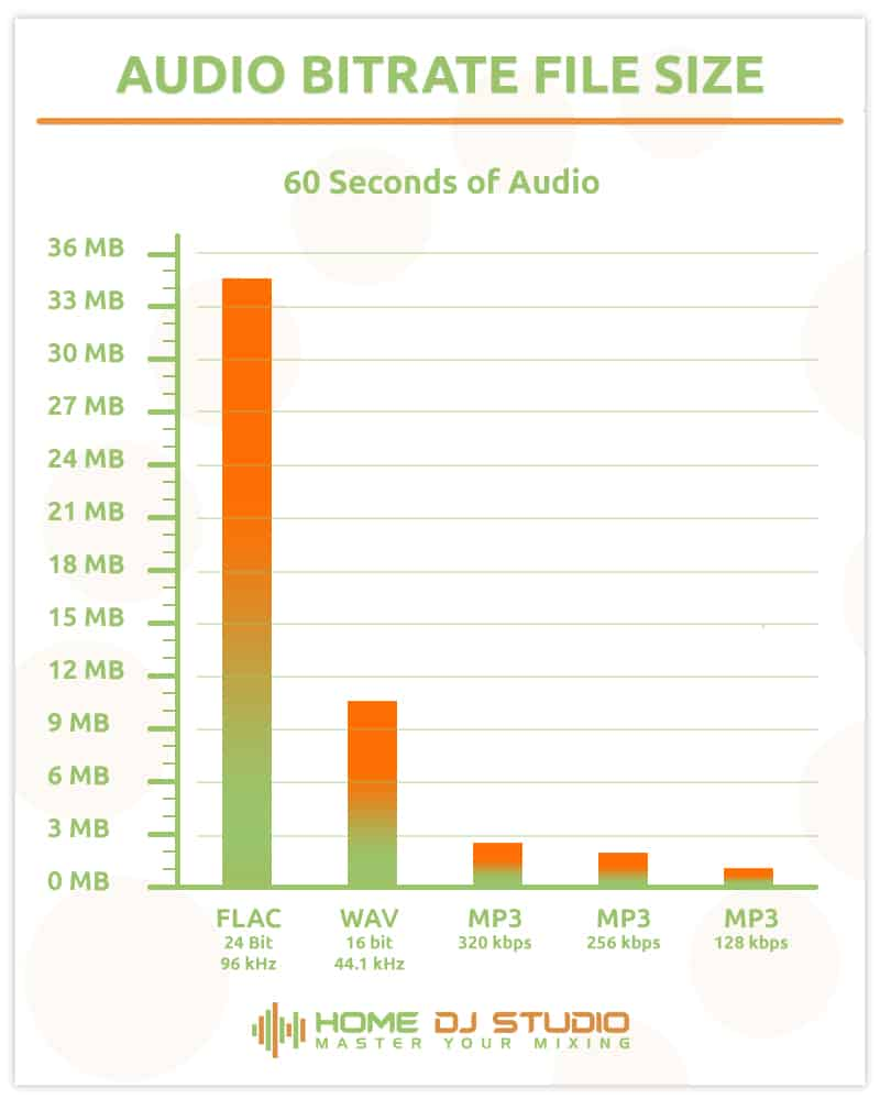 Graph showing file sizes for 60 seconds of audio for various audio file formats.