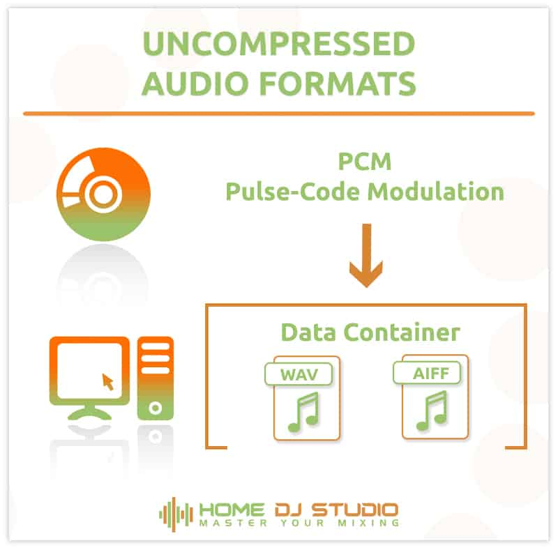Info-graphic showing CD data and how it relates to WAV and AIFF file formats.
