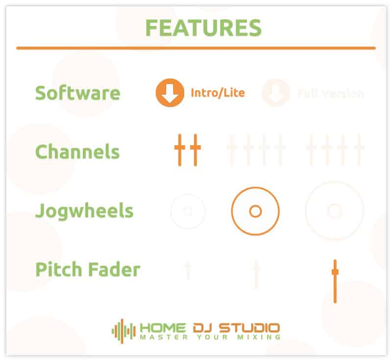 The features of the Numark Mixtrack Pro 3.