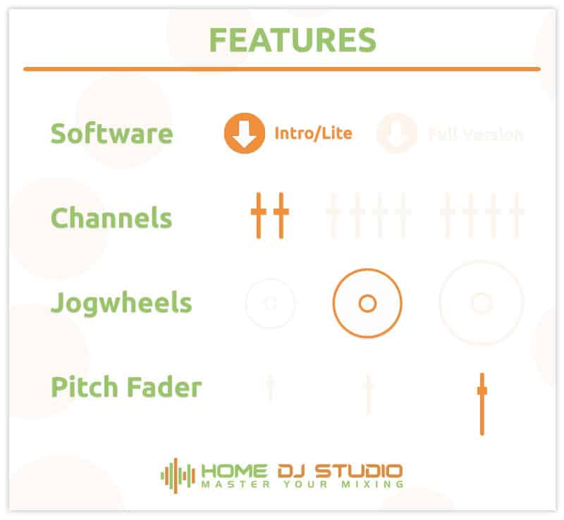 Features of the Denon MC4000 DJ controller.