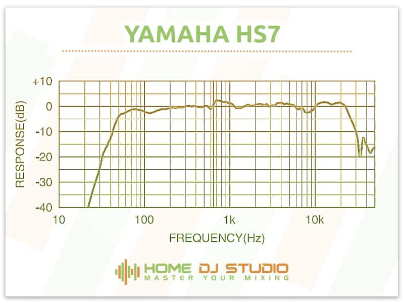 Yamaha HS7 Frequency Response Graph